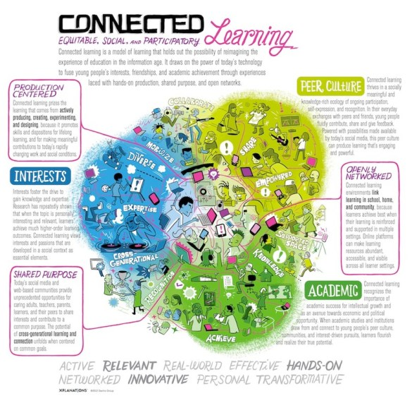 Connected Learning (Connected Learning, 2013).
