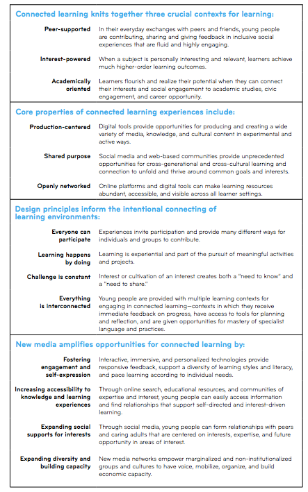 Connected Learning Framework (Ito, et. al., 2013, p. 12).