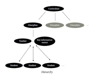 Traditional Hierarchical Structure of Education (Perkins, 2014, p.41).