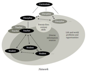 Networked Structure of Education in the Digital Age (Perkins, 2014, p.42).